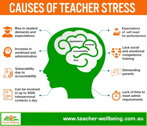 the major causes of stress on international students In addition to language barriers, international students may also be facing   mhfa helps staff to identify the risk factors and warning signs for.