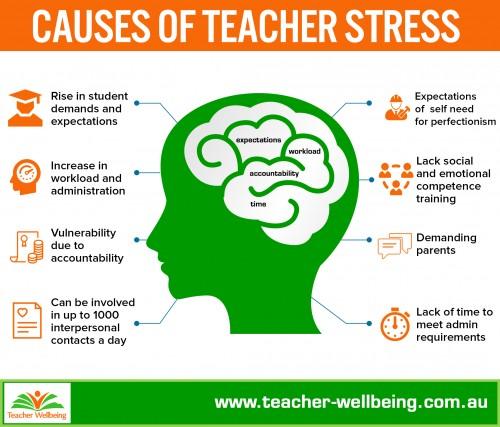 Teacher Wellbeing | Teacher Wellbeing, Daniela Falecki